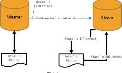 fixing mysql replication error